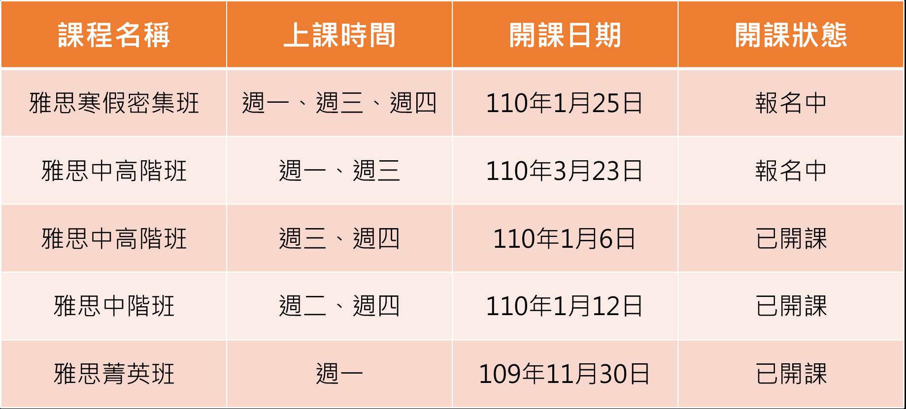 最新開班日期: 雅思寒假密集班(110年1月25開課)